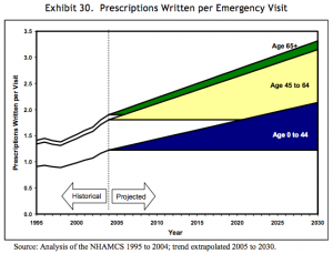 Rx-per-emergency-visit-2030