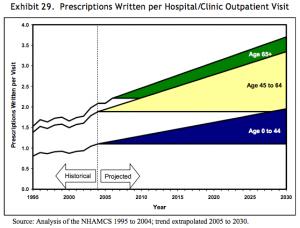 Rx-per-hosp-outpatient-visit-2030