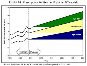 Rx-per-office-visit-2030