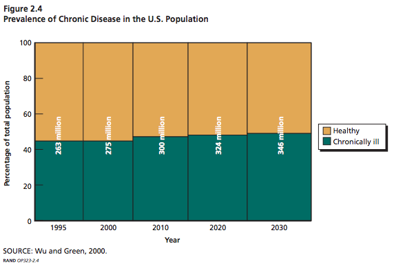 chronic-disease-prevalence1995-2030
