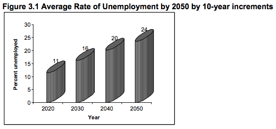The graph in Figure 3.1 displays the averages of 279 responses by 10-year increments. This clearly shows that without changes in the socio-political-economic systems, unemployment is thought of as an increasing trend.