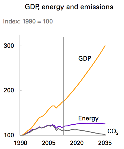 BP-GDP-energy-emissions-2035
