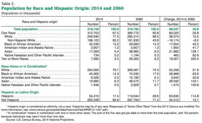 census-pop-by-ethnicity-2014-2060-data