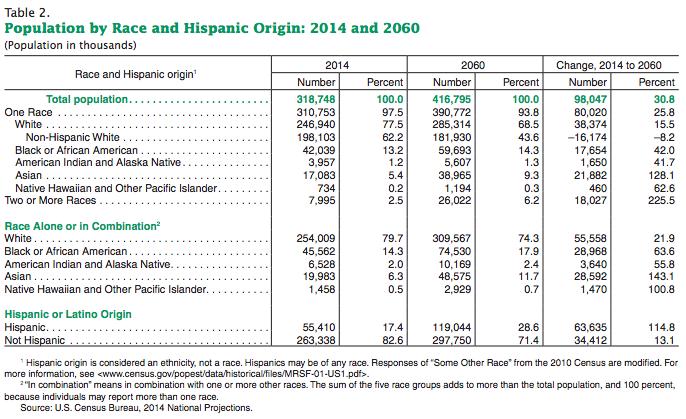 census-pop-by-ethnicity-2014-2060-data
