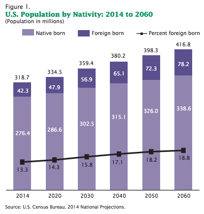 census-pop-by-nativity-2014-2060
