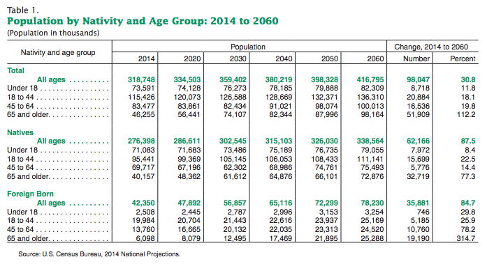 census-pop-by-nativity-age-group-2014-2060-data