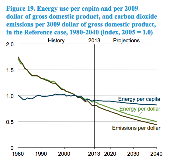 EIA-AEO-energy-per-capita-dollar-emissions