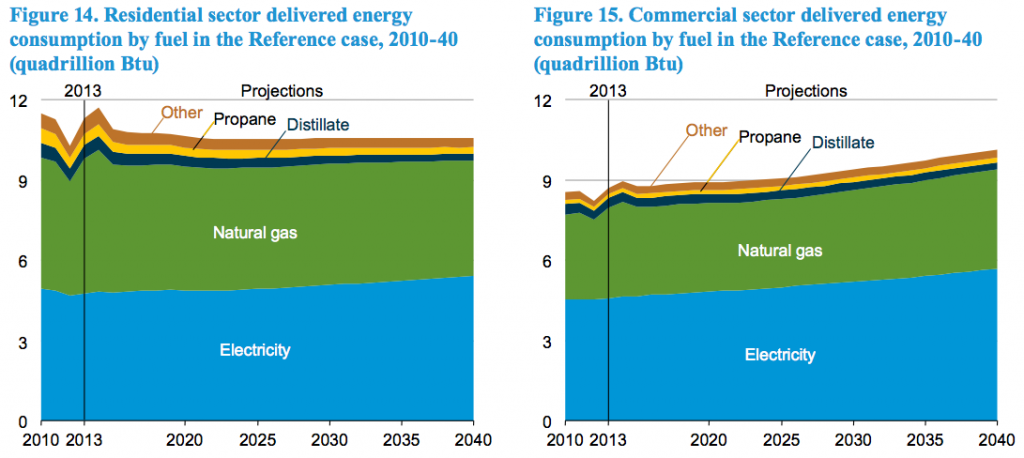 EIA-AEO-residential-commercial-energy-consump-2040