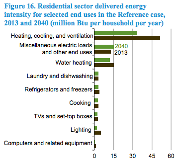 EIA-AEO-residential-intensity-end-use-2040