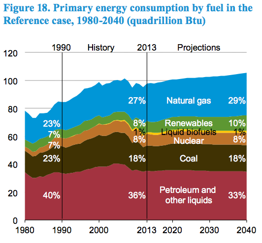 EIA-AEO2015-primary-energy-consump-by-fuel-2040