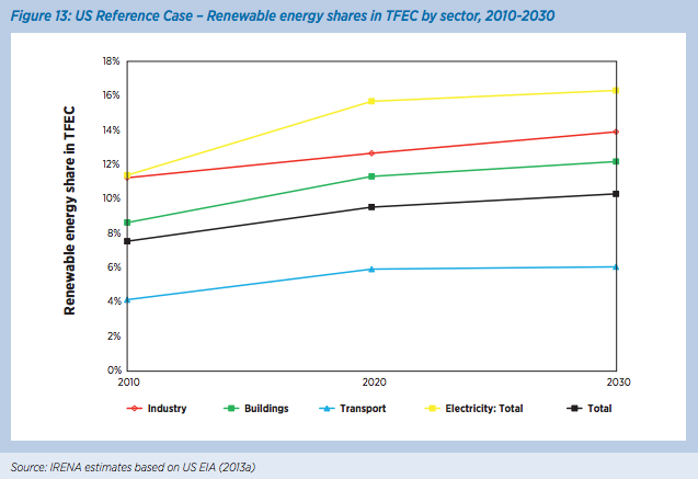 IRENA-renewable-shares-by-sector-2030