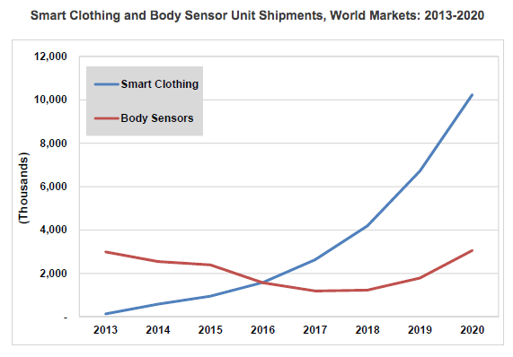 Tractica-smart-clothes-worldwide-units-2020