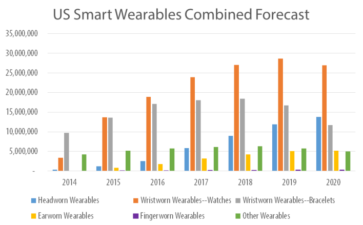 technalysis-combined-wearables-2020