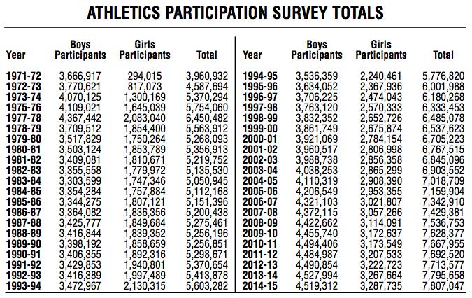 NFHS1971-2015-sports-participation