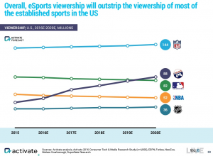 activate-us-esports-viewership-2015-2020