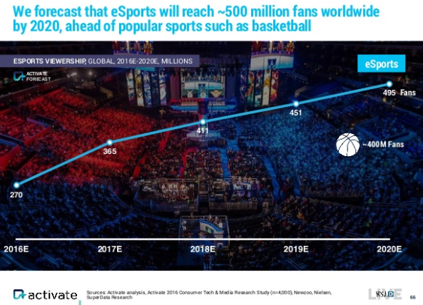 activate-esports-global-fans-2016-2020-small