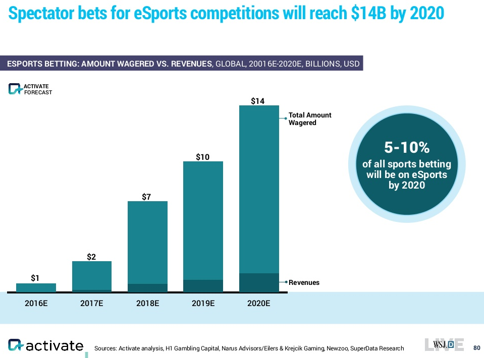 activate-global-esports-bets-2016-2020