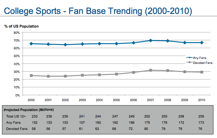 ESPN-Sports-Poll-college-sports-fans-2000-2010