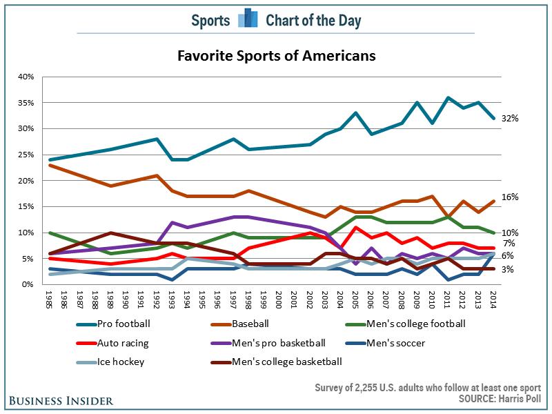 Harris-favorite-sports-1985-2014