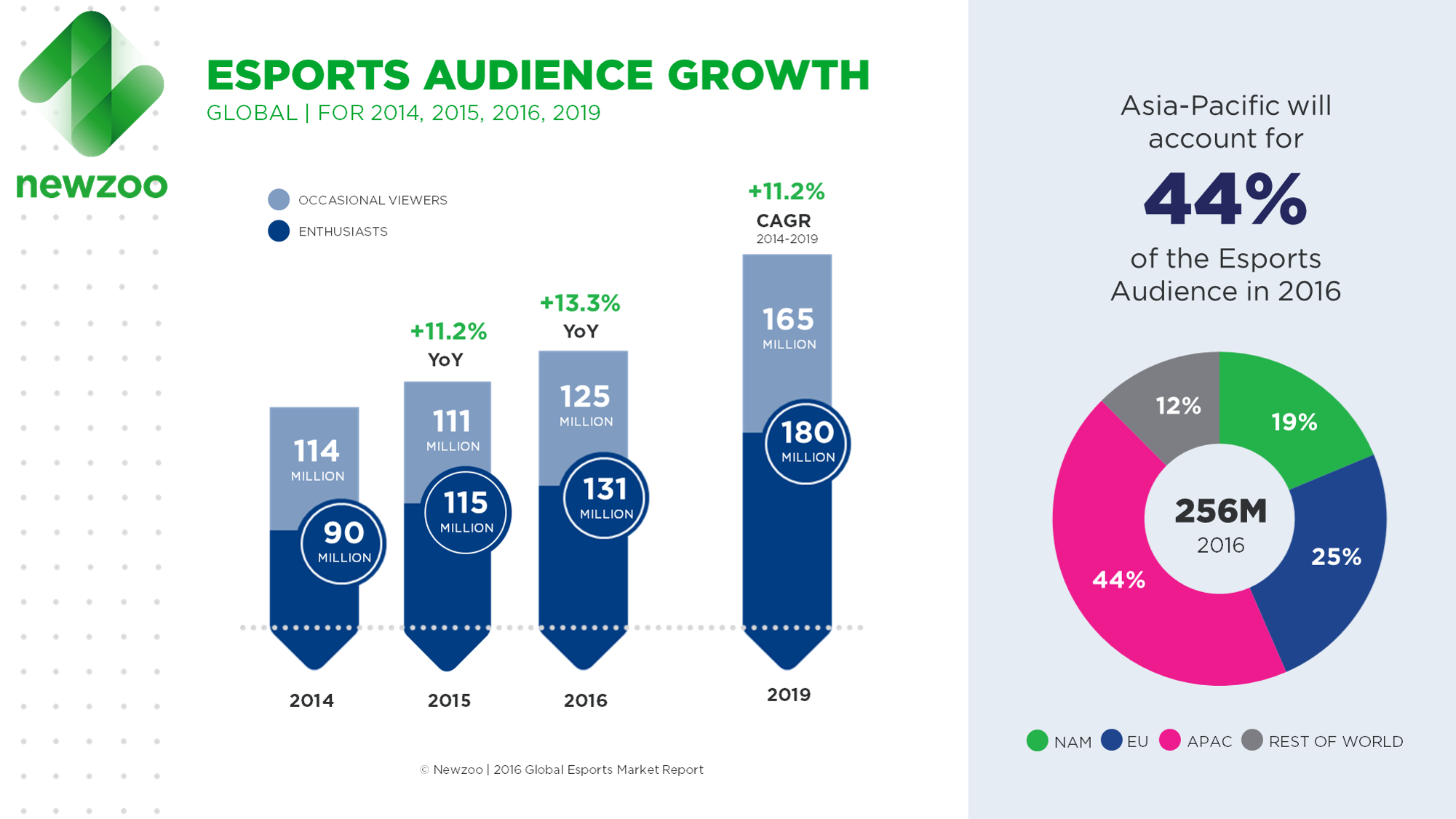Newzoo_Esports_Report_2016_Audience_Growth_V4