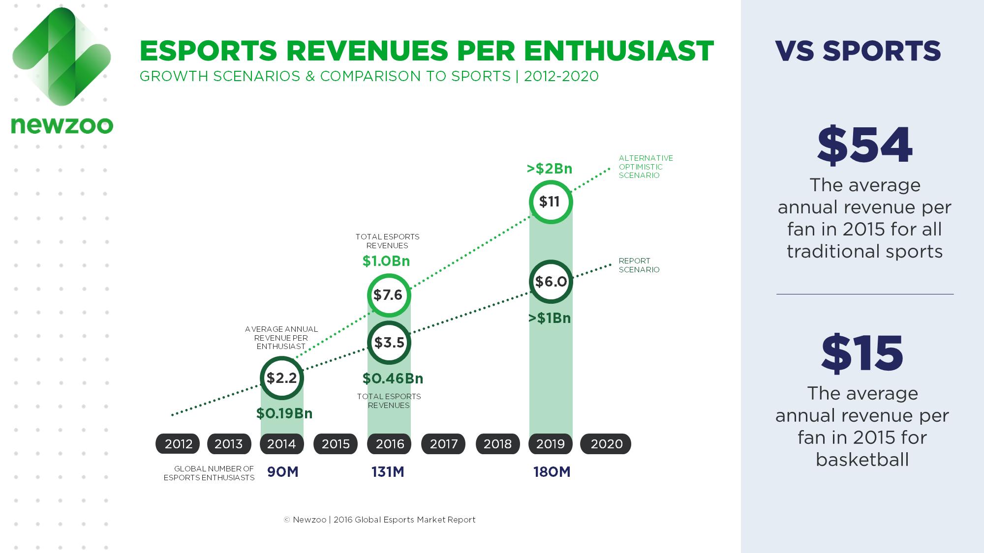 Newzoo_Esports_Report_2016_Revenues_per_Enthusiast