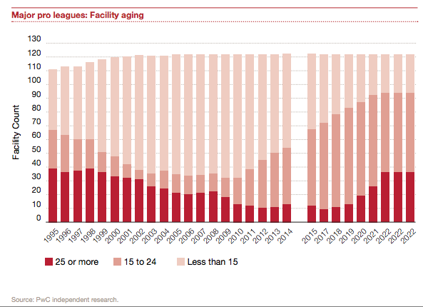 PwC-major-league-facilities-aging1995-2022