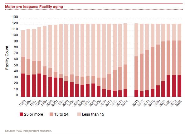 PwC-major-league-facilities-aging1995-2022
