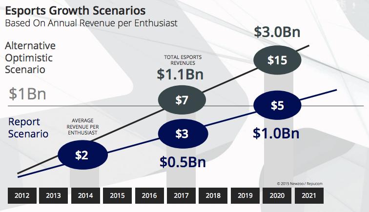 esports-revenue-2020-newzoo