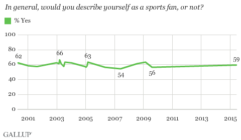 gallup-fans-2001-2015