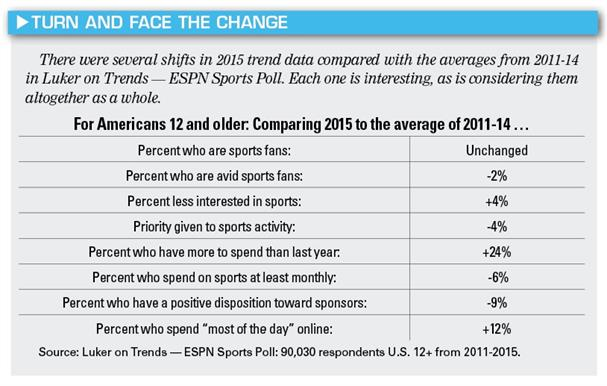 luker-2015-sports-fandom-and-spending