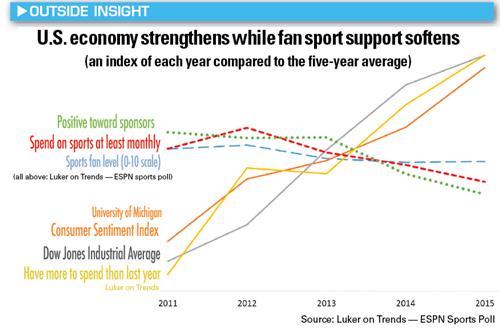 luker-spending-vs-economy