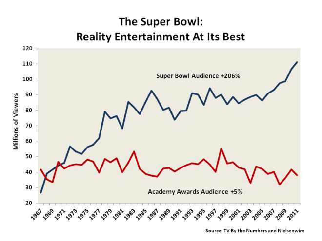 sbronars-superbowl-oscars-viewership-1967-2011