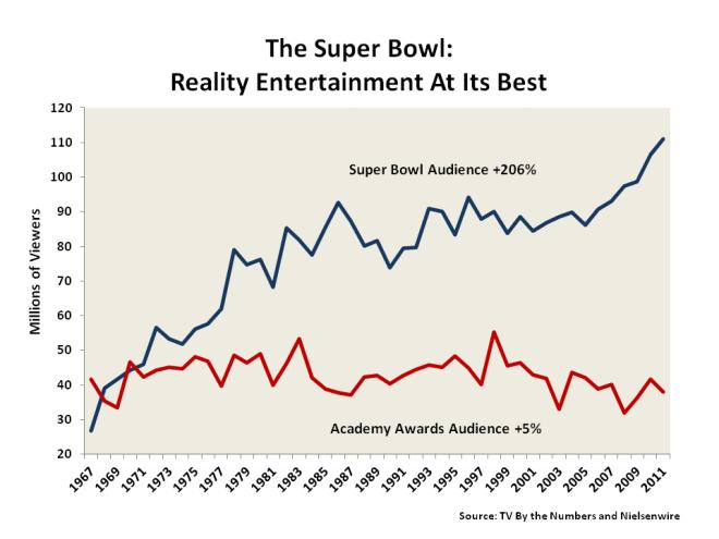 sbronars-superbowl-oscars-viewership-1967-2011