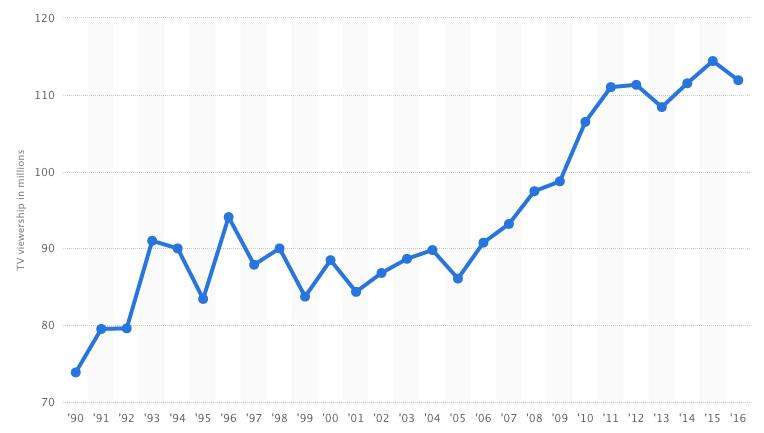 statista-super-bowl-viewership-1990-2016