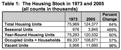 Eggers-housing-stock-1973vs2005