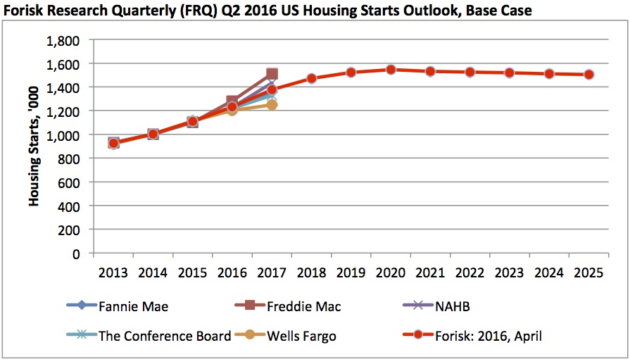Forisk-Housing-Starts-Outlook-2013-2025