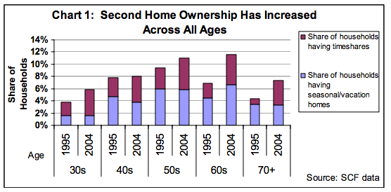 JCHS-second-homeownership-by-age-1995vs2004