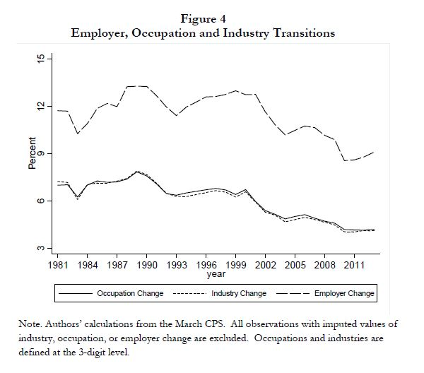 NBER-decline-in-job-transitions