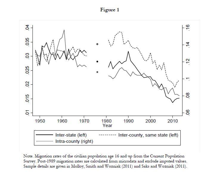 NBER-long-run-migration-decline