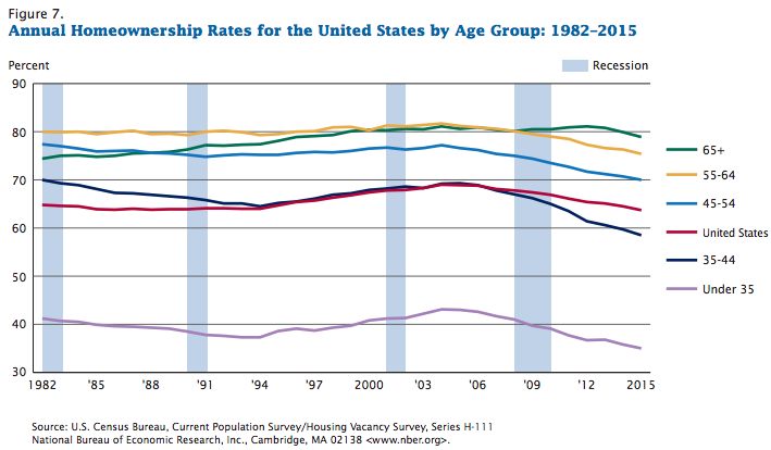 census-homeownership-by-age-1982-2015