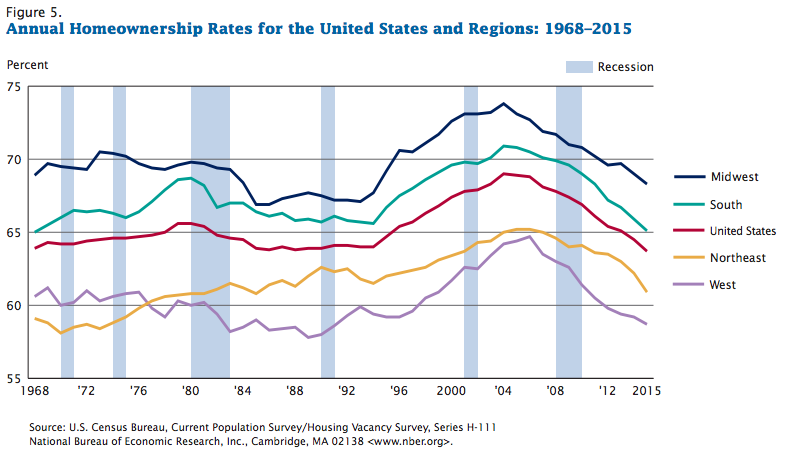 census-homeownership-rates-1968-2015