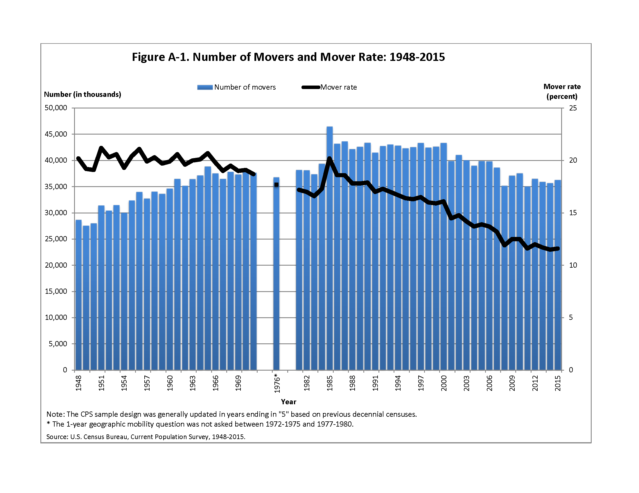 census-movers-move-rate-1948-2015