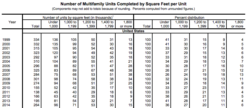 census-multifamily-units-completed-sq-ft-1999-2014