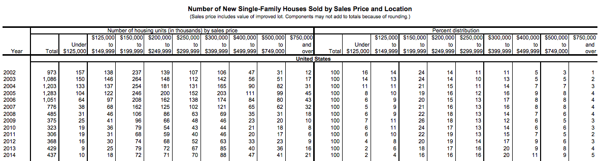 census-sale-price-new-family-homes-sold-2002-2014