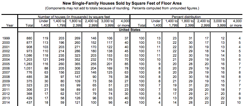 census-sq-ft-floor-area-new-single-fam-homes-sold-1999-2014