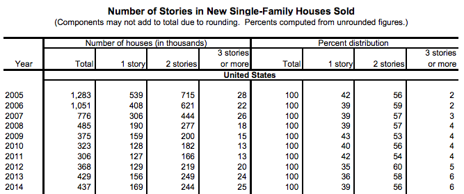census-stories-new-single-fam-homes-sold-2005-2014