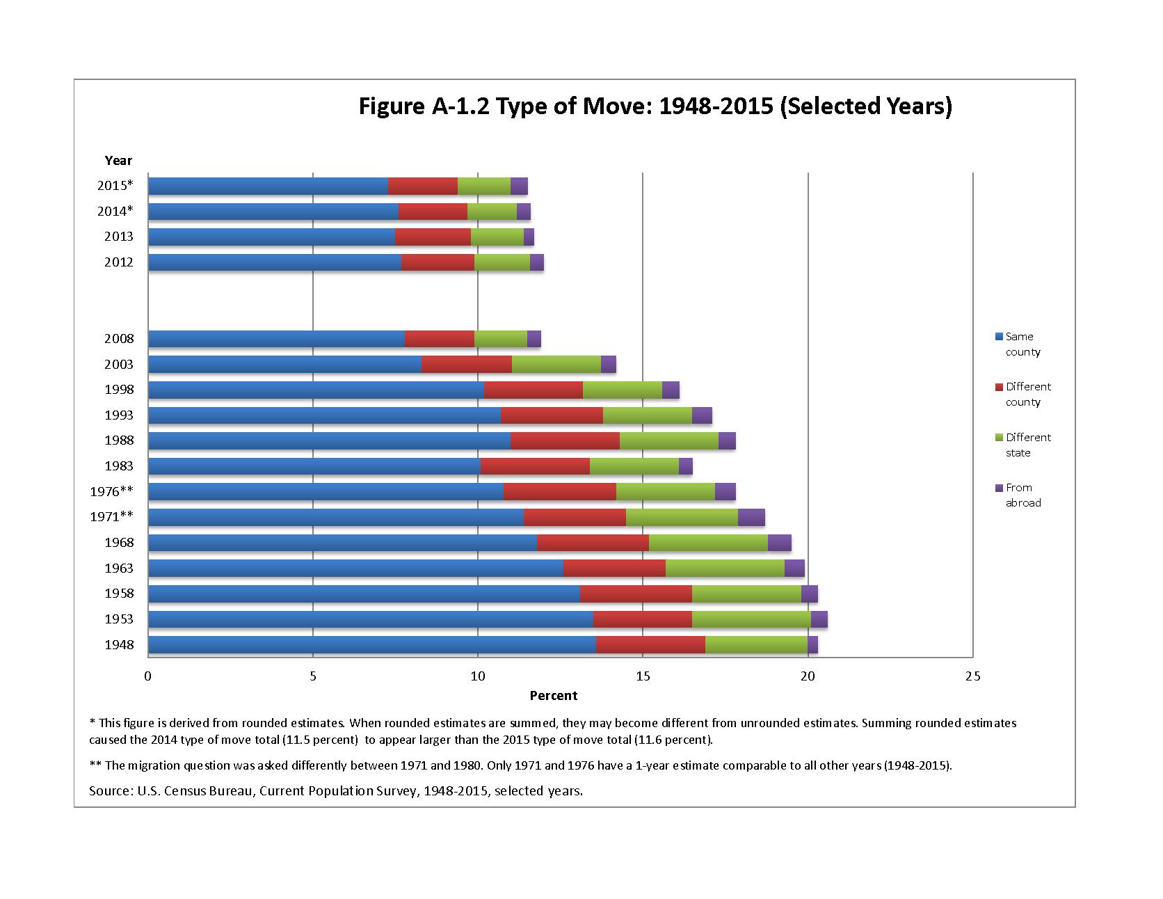 census-type-of-move-1948-2015