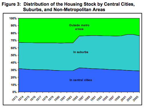 census-urban-rural-housing-disto-1973-2005