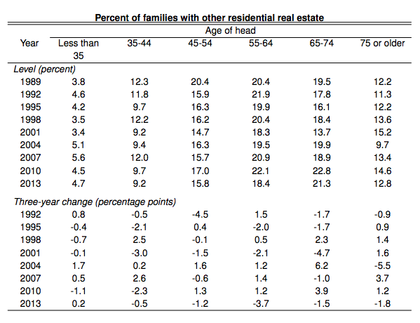 fed-percent-families-with-other-residential-real-estate-by-age-data