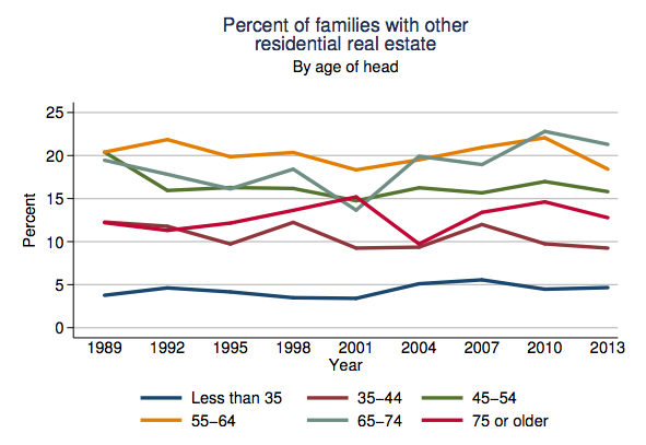 fed-percent-families-with-other-residential-real-estate-by-age